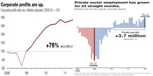 In the wake of the recession, the private sector has not only returned to its original size, it has grown substantially. The private sector has helped pull the entire U.S. economy out from one of its darkest moments. With a meteoric rise in corporate profits, the private sector has helped add millions of jobs, helping push unemployment to a stronger, more manageable level.