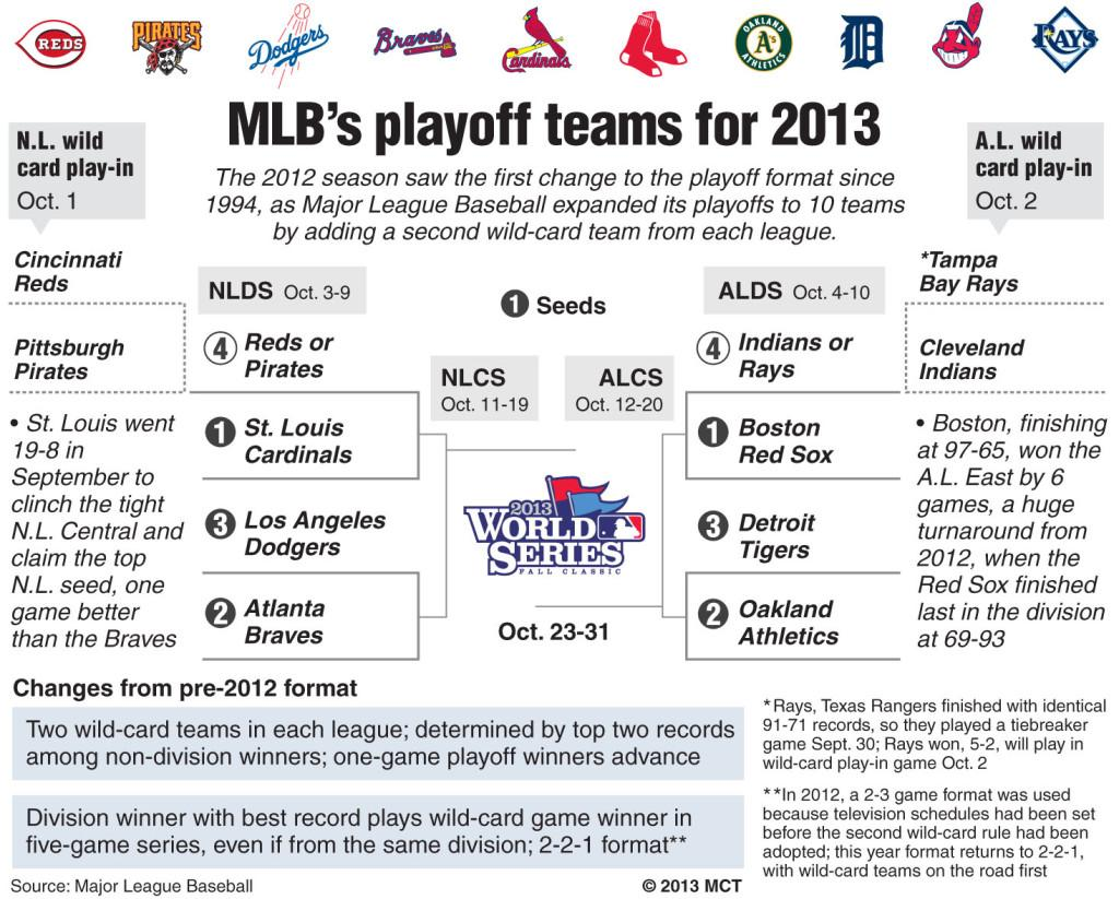 All 10 of the MLB playoff teams are set and games are set to start with Cincinnati vs. Pittsburgh on October 1st at 8 p.m EST.