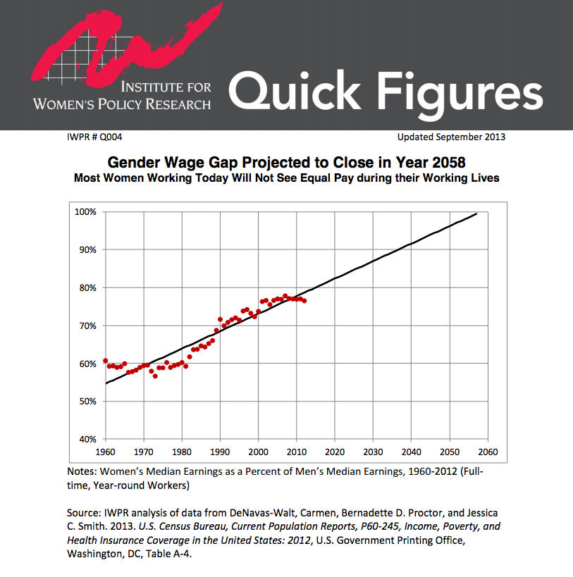 Graph depicting women's median earnings as a percentage of men's earning in America. The black line continuing upward shows projected gains in pay. Despite perceived gains in equality for women in the workplace their is still bias against women in the modern American workplace.