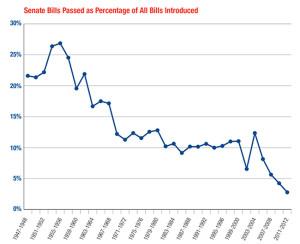 Filibuster Graph